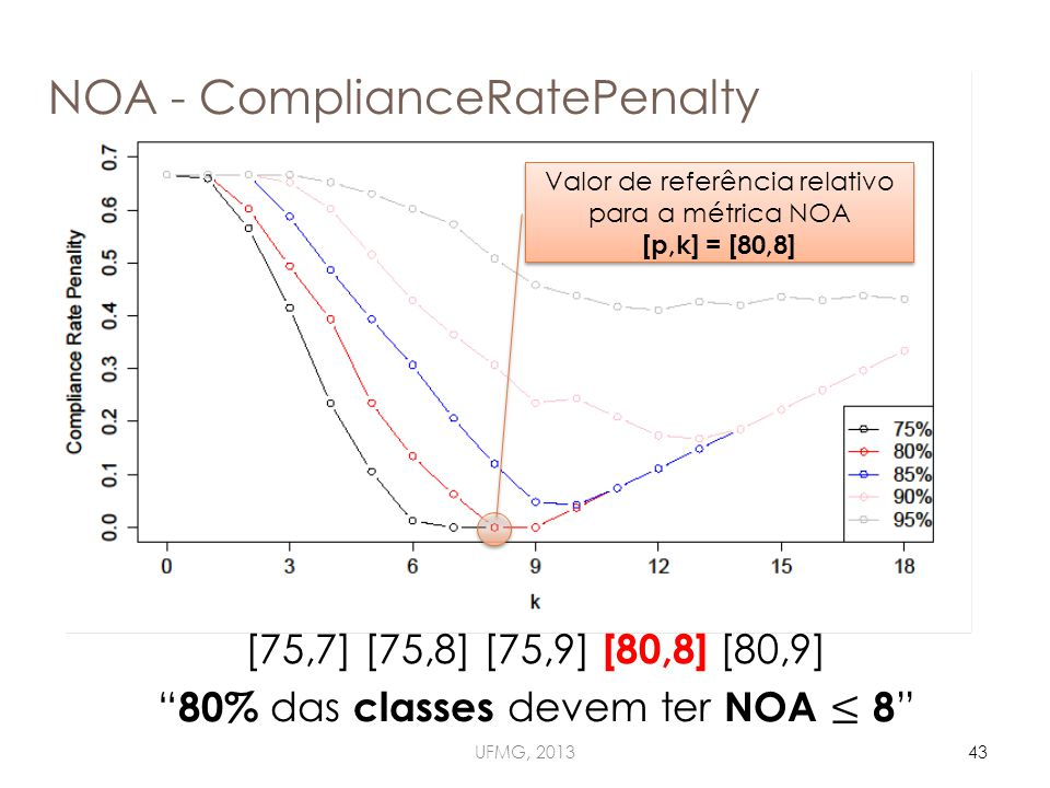 NOA - ComplianceRatePenalty UFMG, 201343 Valor de referência relativo para a métrica NOA [p,k] = [80,8] Valor de referência relativo para a métrica NOA [p,k] = [80,8]