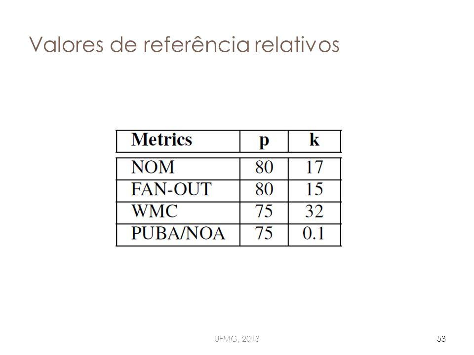 Valores de referência relativos UFMG, 201353
