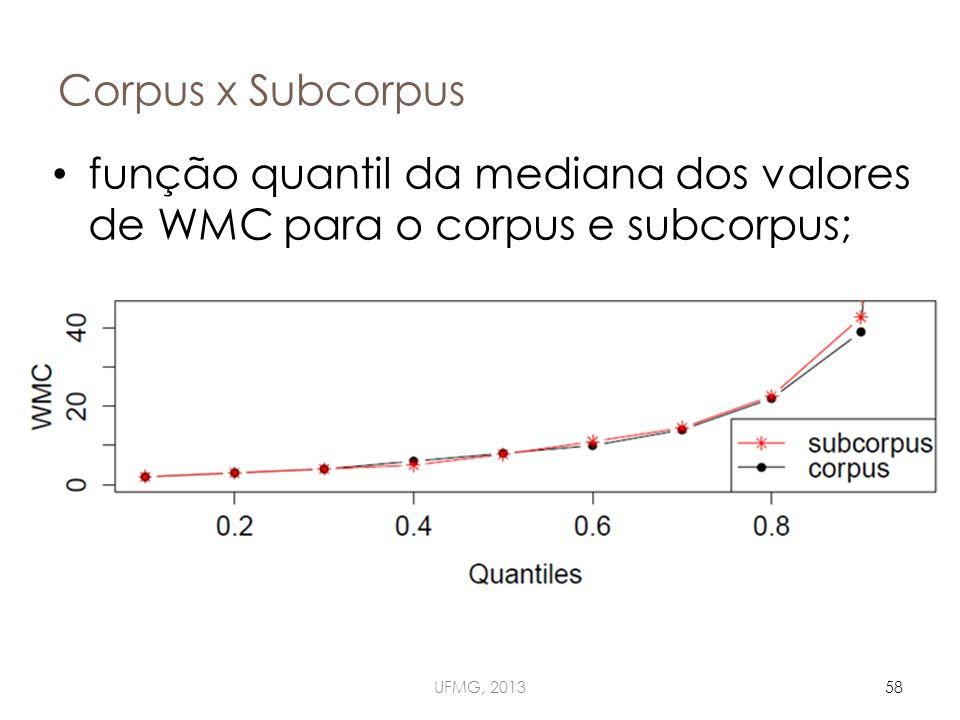 Corpus x Subcorpus UFMG, 201358 função quantil da mediana dos valores de WMC para o corpus e subcorpus;