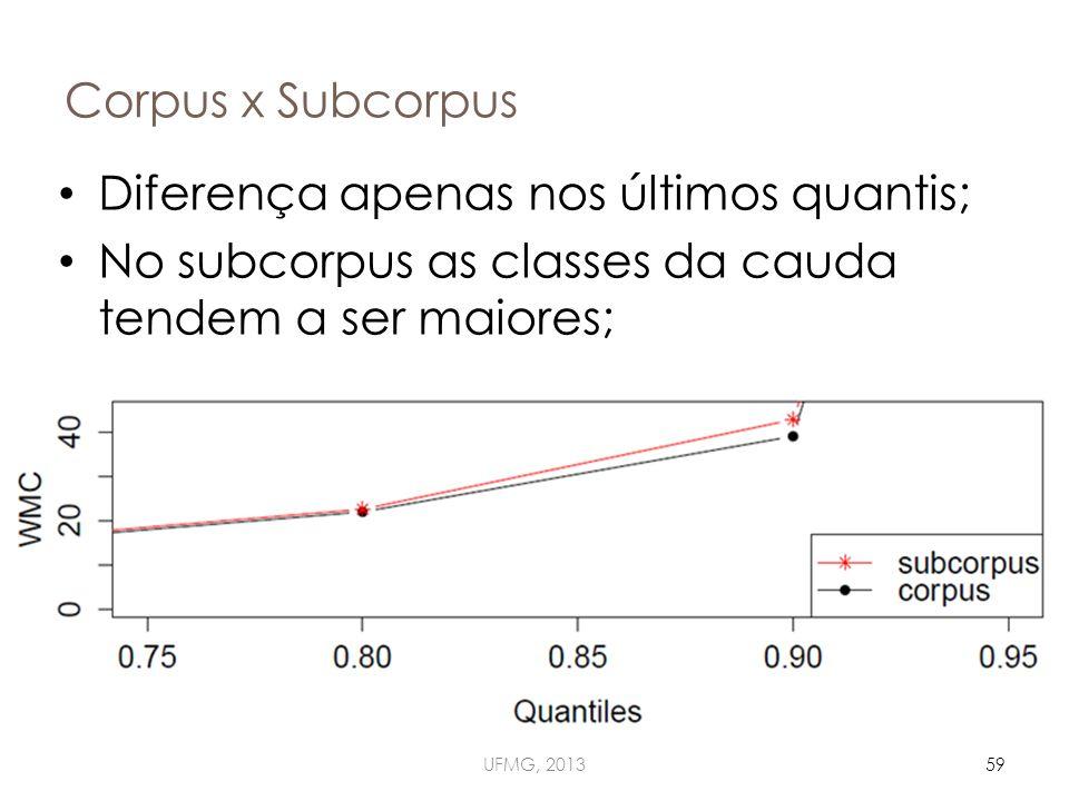 Corpus x Subcorpus UFMG, 201359 Diferença apenas nos últimos quantis; No subcorpus as classes da cauda tendem a ser maiores;
