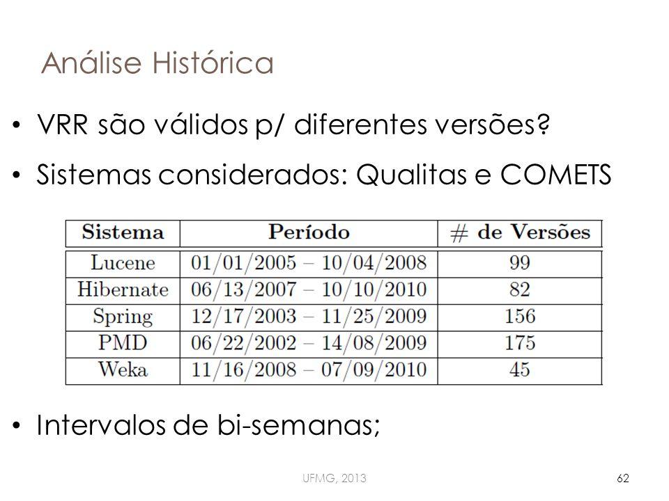 Análise Histórica UFMG, 201362 VRR são válidos p/ diferentes versões.