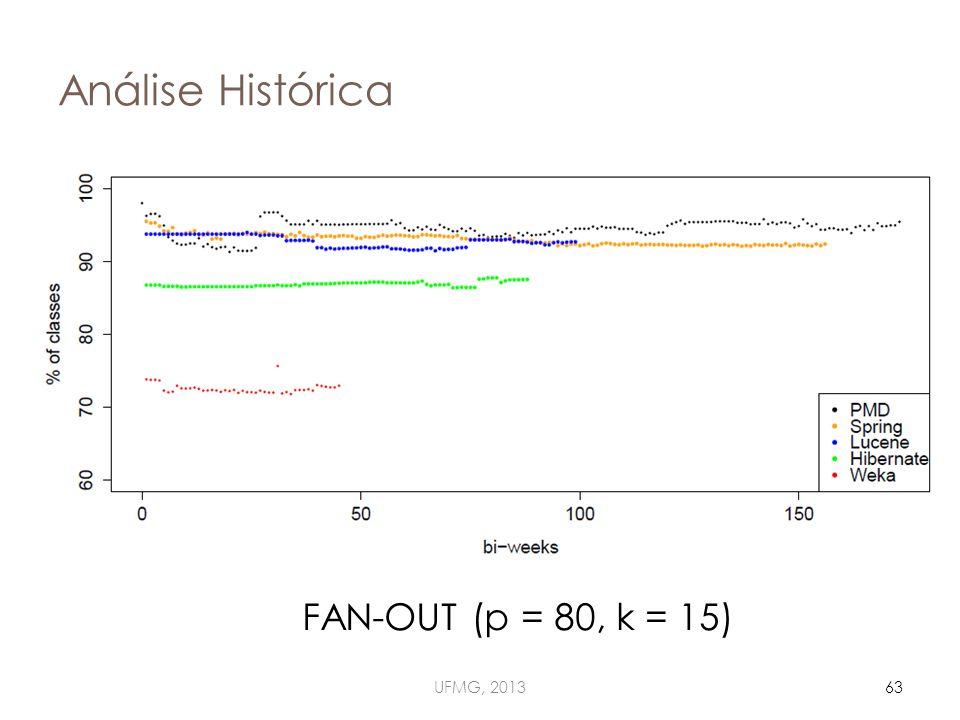 Análise Histórica UFMG, 201363 FAN-OUT (p = 80, k = 15)