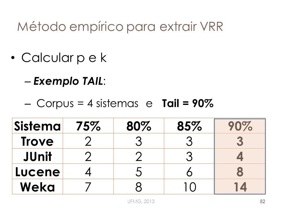 Método empírico para extrair VRR UFMG, 201382 Calcular p e k – Exemplo TAIL : – Corpus = 4 sistemas e Tail = 90% Sistema75%80%85%90% Trove 233 3 JUnit 223 4 Lucene 456 8 Weka 7810 14