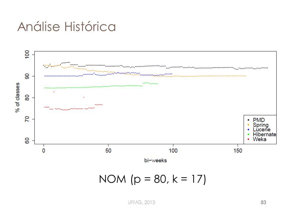 Análise Histórica UFMG, 201383 NOM (p = 80, k = 17)