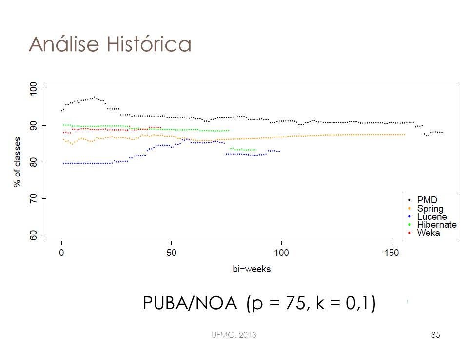 Análise Histórica UFMG, 201385 PUBA/NOA (p = 75, k = 0,1)