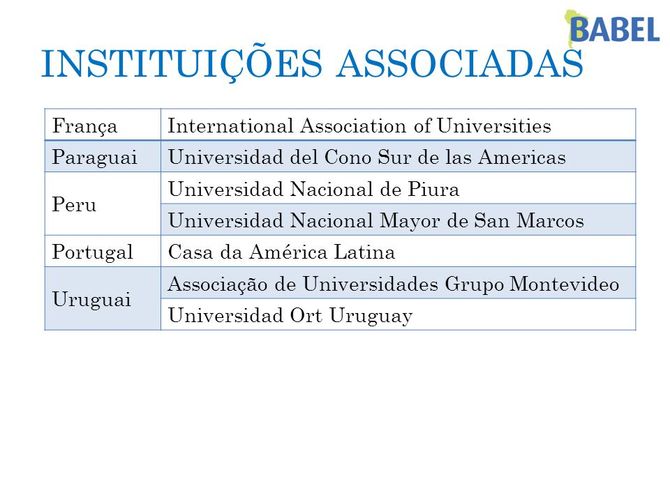 INSTITUIÇÕES ASSOCIADAS FrançaInternational Association of Universities ParaguaiUniversidad del Cono Sur de las Americas Peru Universidad Nacional de Piura Universidad Nacional Mayor de San Marcos PortugalCasa da América Latina Uruguai Associação de Universidades Grupo Montevideo Universidad Ort Uruguay