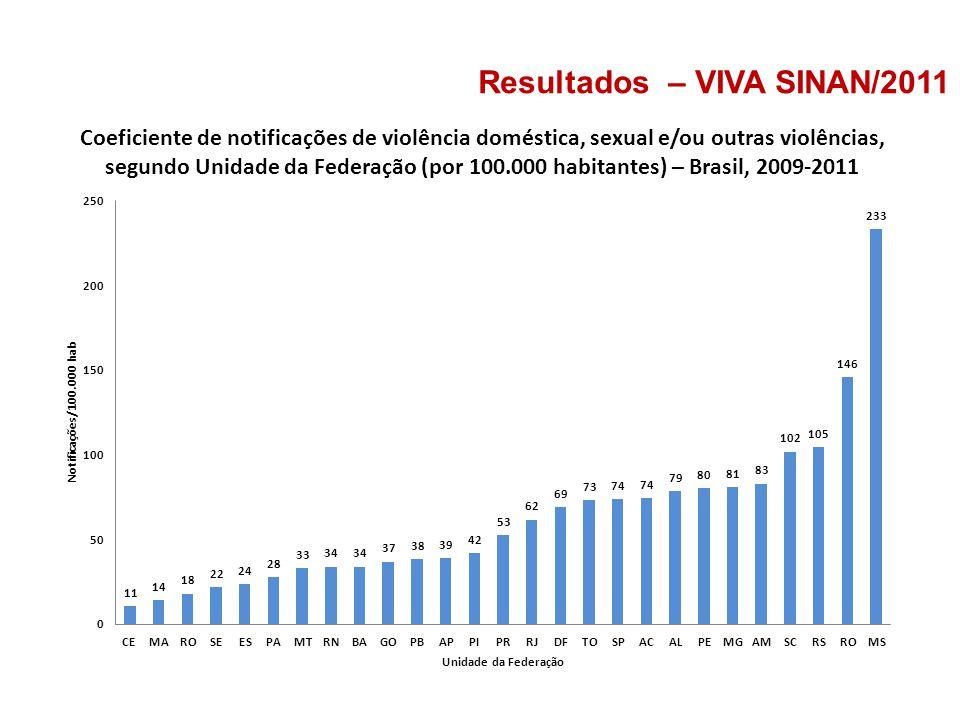 Coeficiente de notificações de violência doméstica, sexual e/ou outras violências, segundo Unidade da Federação (por 100.000 habitantes) – Brasil, 200