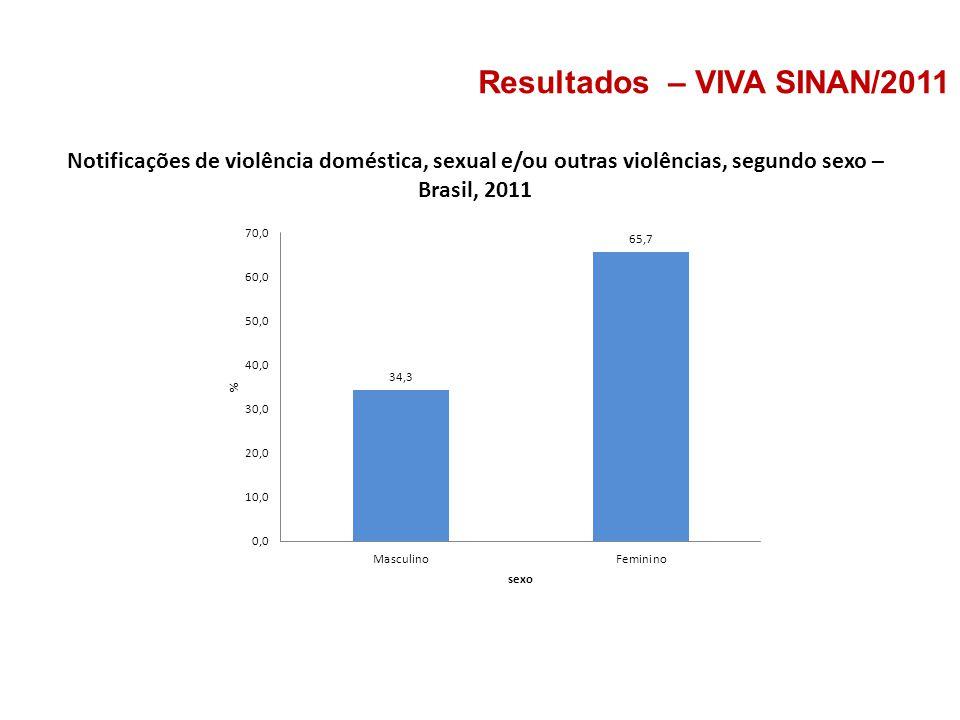 Notificações de violência doméstica, sexual e/ou outras violências, segundo sexo – Brasil, 2011 Resultados – VIVA SINAN/2011