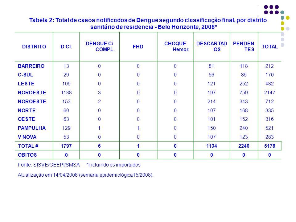 Tabela 2: Total de casos notificados de Dengue segundo classificação final, por distrito sanitário de residência - Belo Horizonte, 2008* DISTRITOD Cl.