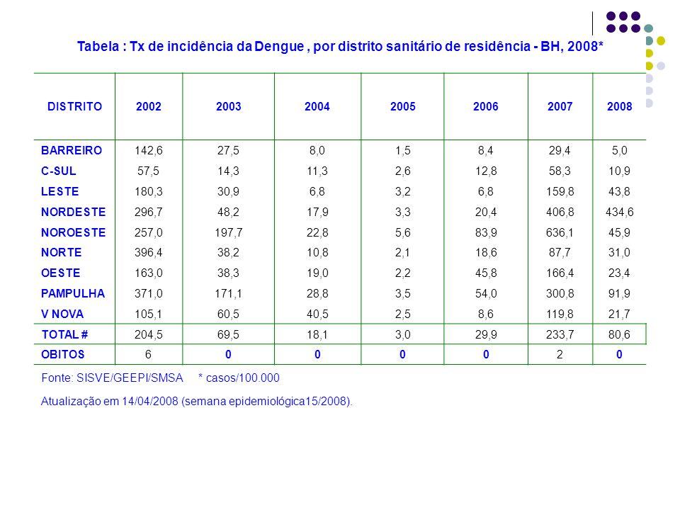 Tabela : Tx de incidência da Dengue, por distrito sanitário de residência - BH, 2008* DISTRITO2002200320042005200620072008 BARREIRO142,627,58,01,58,42
