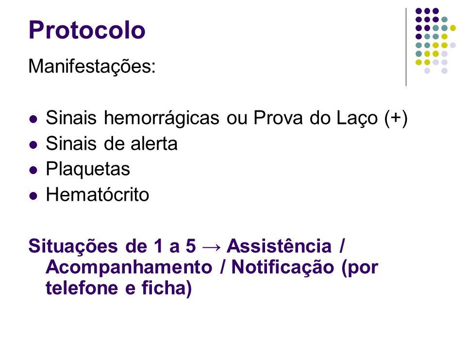 Protocolo Manifestações: Sinais hemorrágicas ou Prova do Laço (+) Sinais de alerta Plaquetas Hematócrito Situações de 1 a 5 → Assistência / Acompanham