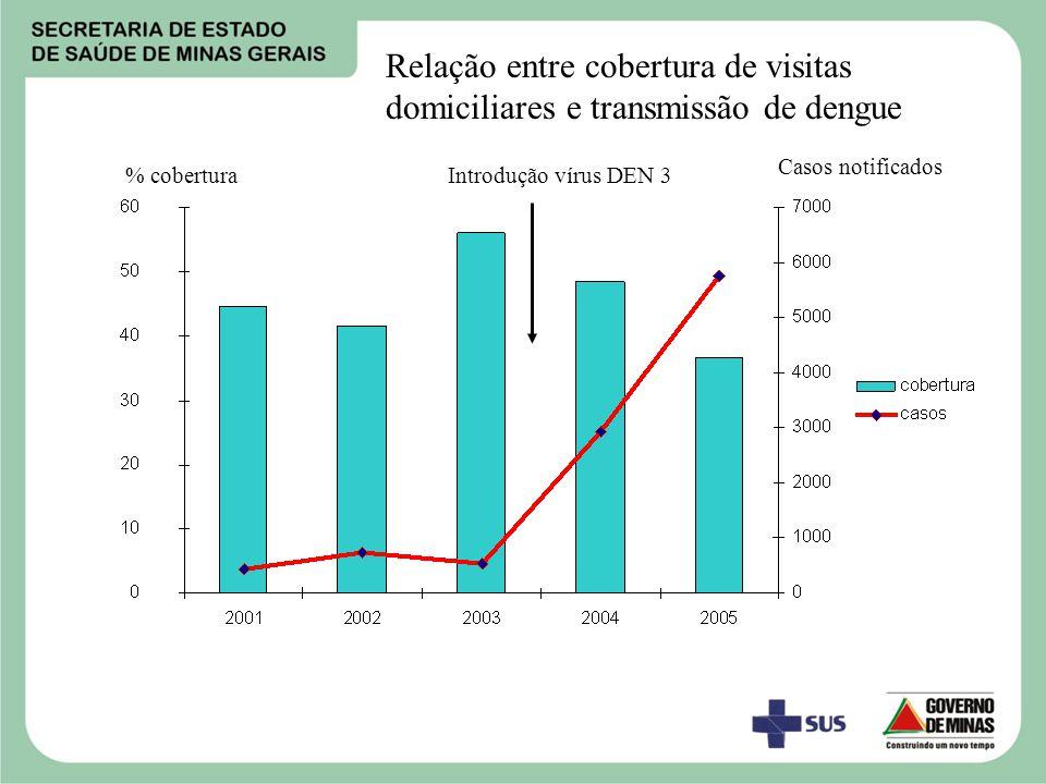 Relação entre cobertura de visitas domiciliares e transmissão de dengue % cobertura Casos notificados Introdução vírus DEN 3