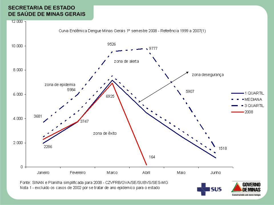 Casos notificados e incidência (1) por Macrorregião 2008 Fonte: Planilha simplificada GVA/SE/SUBVS/SES-SUS-MG (dados parciais) Nota 1 – incidência por 100.000 habitantes