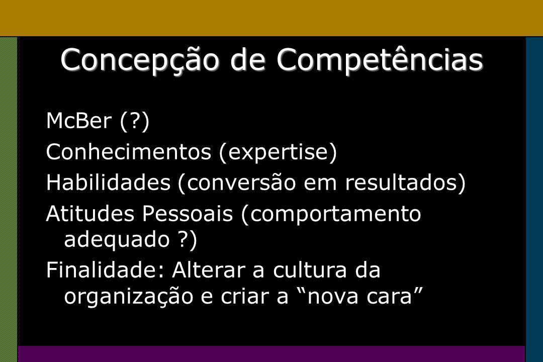 Concepção de Competências McBer ( ) Conhecimentos (expertise) Habilidades (conversão em resultados) Atitudes Pessoais (comportamento adequado ) Finalidade: Alterar a cultura da organização e criar a nova cara