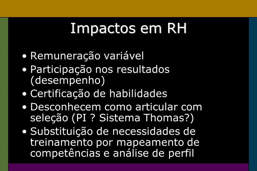 Impactos em RH Remuneração variável Participação nos resultados (desempenho) Certificação de habilidades Desconhecem como articular com seleção (PI .