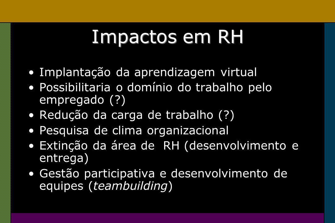 Impactos em RH Implantação da aprendizagem virtual Possibilitaria o domínio do trabalho pelo empregado ( ) Redução da carga de trabalho ( ) Pesquisa de clima organizacional Extinção da área de RH (desenvolvimento e entrega) Gestão participativa e desenvolvimento de equipes (teambuilding)