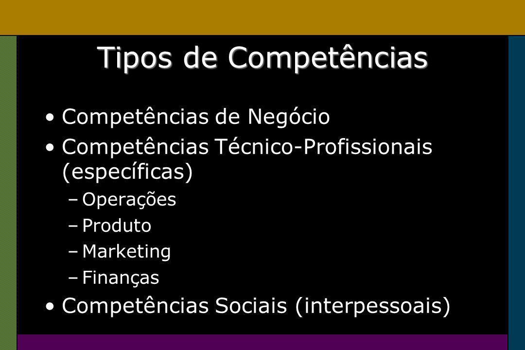 Tipos de Competências Competências de Negócio Competências Técnico-Profissionais (específicas) –Operações –Produto –Marketing –Finanças Competências Sociais (interpessoais)