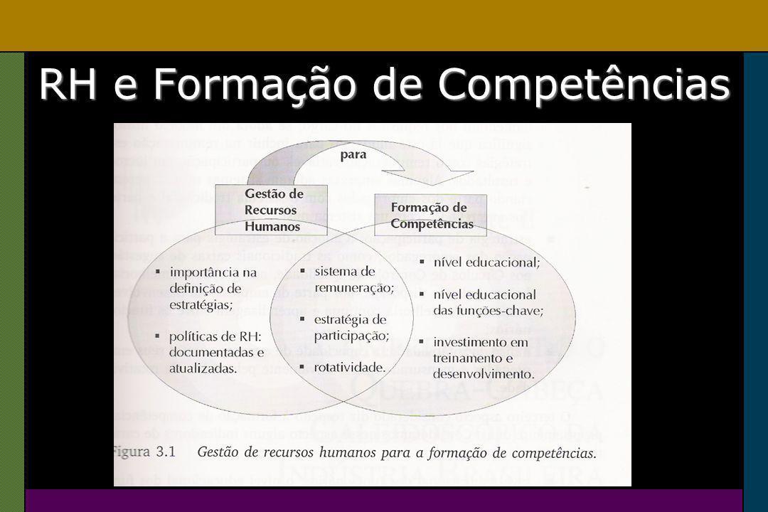 RH e Formação de Competências
