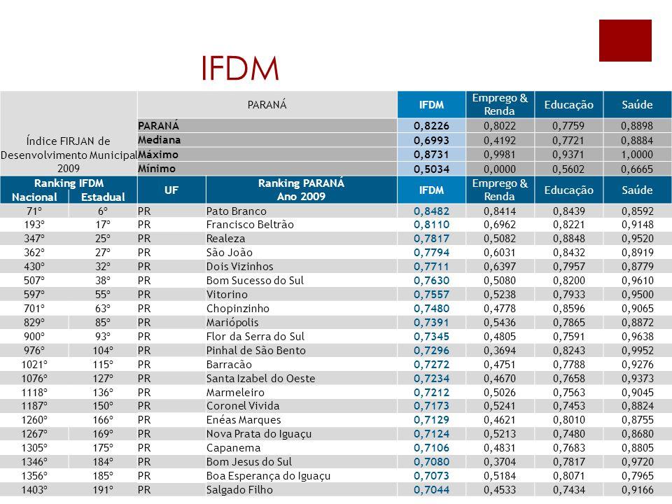 IFDM Índice FIRJAN de Desenvolvimento Municipal PARANÁIFDM Emprego & Renda EducaçãoSaúde PARANÁ 0,82260,80220,77590,8898 Mediana 0,69930,41920,77210,8