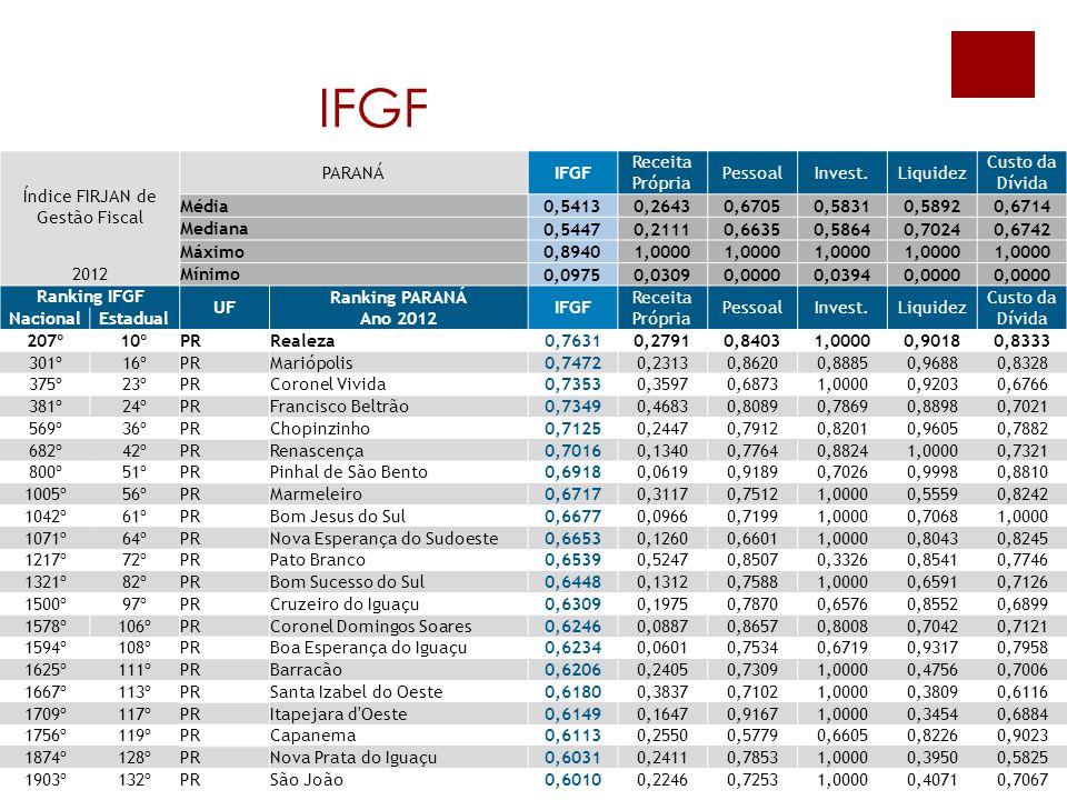 IFGF Índice FIRJAN de Gestão Fiscal PARANÁIFGF Receita Própria PessoalInvest.Liquidez Custo da Dívida Média 0,54130,26430,67050,58310,58920,6714 Media