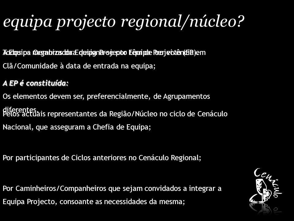 equipa projecto regional/núcleo? A Equipa Organizadora designa-se por Equipa Projecto (EP). A EP é constituída: Pelos actuais representantes da Região