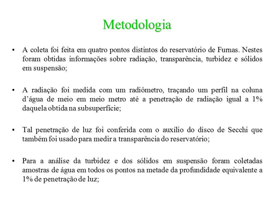 Metodologia A coleta foi feita em quatro pontos distintos do reservatório de Furnas. Nestes foram obtidas informações sobre radiação, transparência, t
