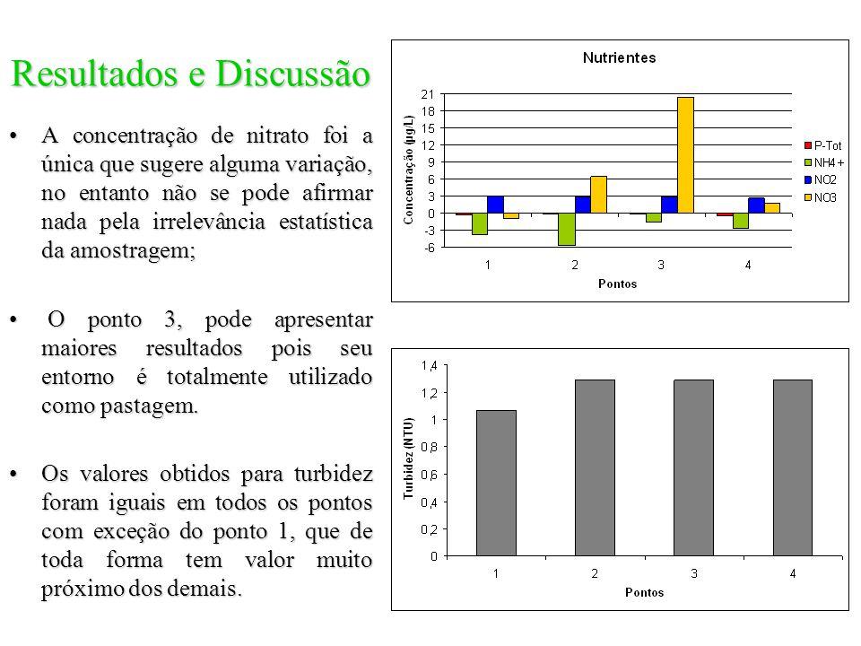 Resultados e Discussão A concentração de nitrato foi a única que sugere alguma variação, no entanto não se pode afirmar nada pela irrelevância estatís