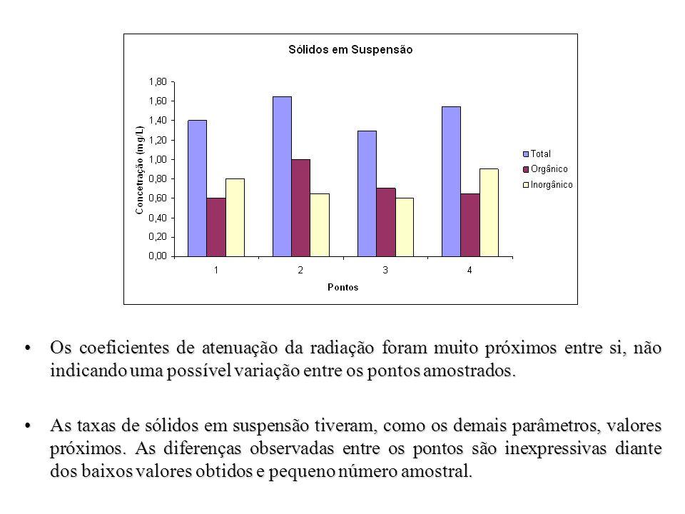 Os coeficientes de atenuação da radiação foram muito próximos entre si, não indicando uma possível variação entre os pontos amostrados.Os coeficientes