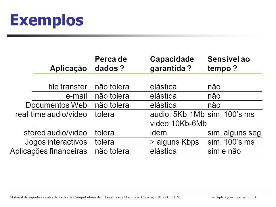 Material de suporte às aulas de Redes de Computadores de J. Legatheaux Martins – Copyright DI - FCT/ UNL – Aplicações Internet / 13 Exemplos Aplicação