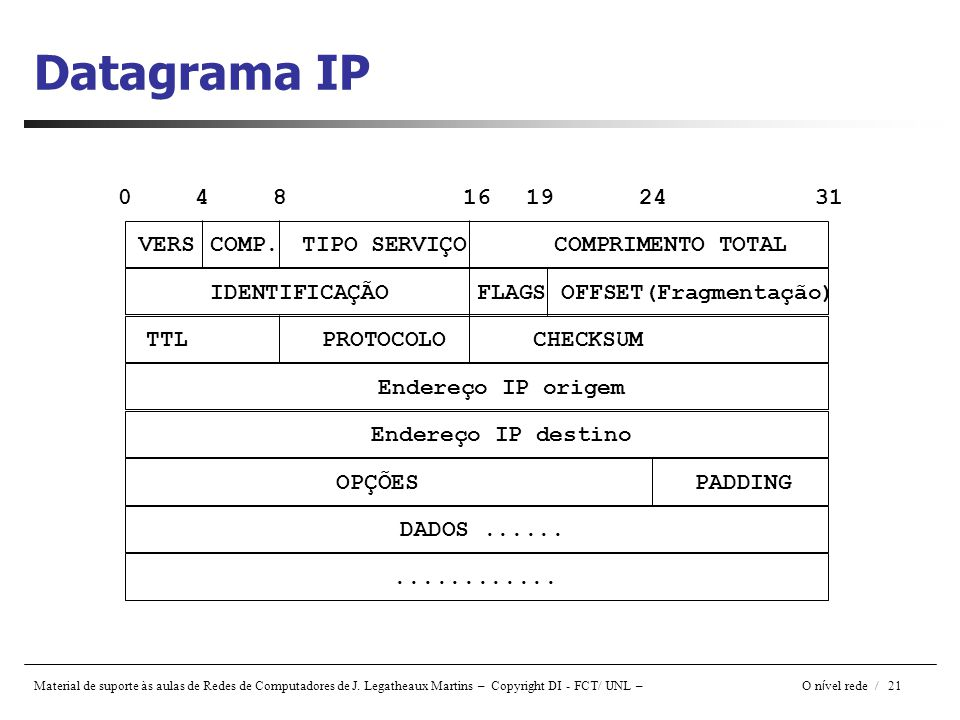 Material de suporte às aulas de Redes de Computadores de J. Legatheaux Martins – Copyright DI - FCT/ UNL – O n í vel rede / 21 Datagrama IP 0481619243