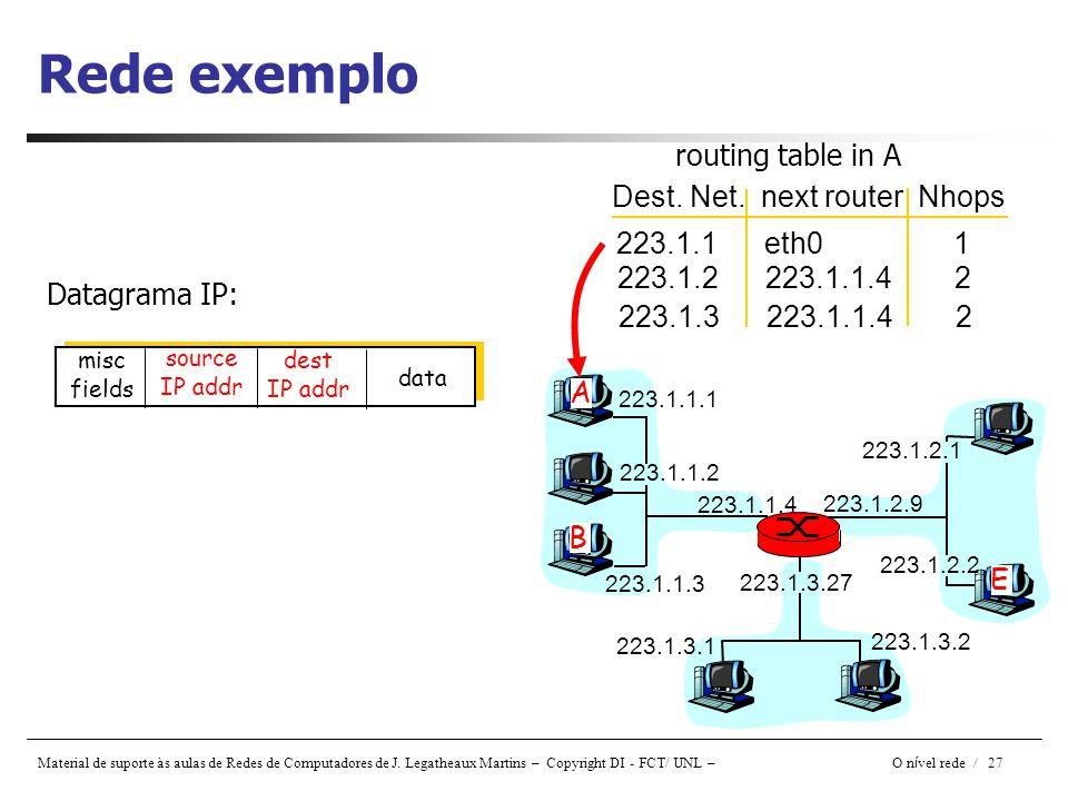 Material de suporte às aulas de Redes de Computadores de J. Legatheaux Martins – Copyright DI - FCT/ UNL – O n í vel rede / 27 Rede exemplo Datagrama