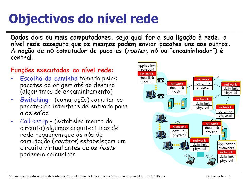 Material de suporte às aulas de Redes de Computadores de J. Legatheaux Martins – Copyright DI - FCT/ UNL – O n í vel rede / 5 Funções executadas ao ní