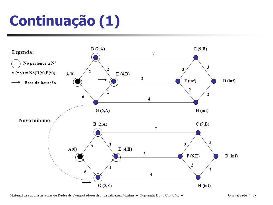 Material de suporte às aulas de Redes de Computadores de J. Legatheaux Martins – Copyright DI - FCT/ UNL – O n í vel rede / 59 Continuação (1) A(0) B