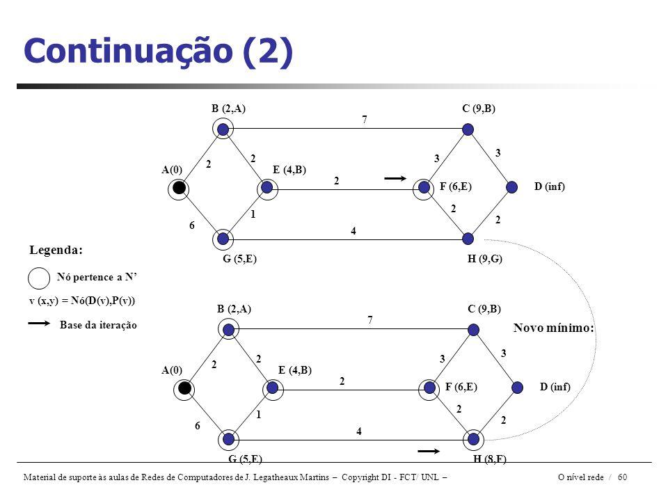 Material de suporte às aulas de Redes de Computadores de J. Legatheaux Martins – Copyright DI - FCT/ UNL – O n í vel rede / 60 Continuação (2) A(0) B