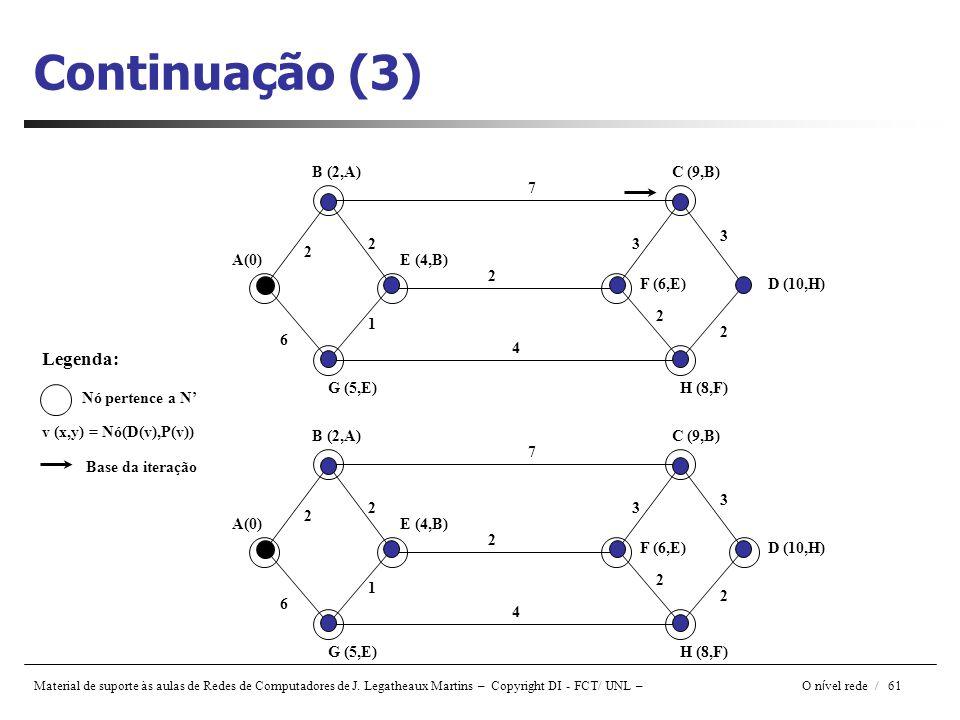 Material de suporte às aulas de Redes de Computadores de J. Legatheaux Martins – Copyright DI - FCT/ UNL – O n í vel rede / 61 Continuação (3) A(0) B