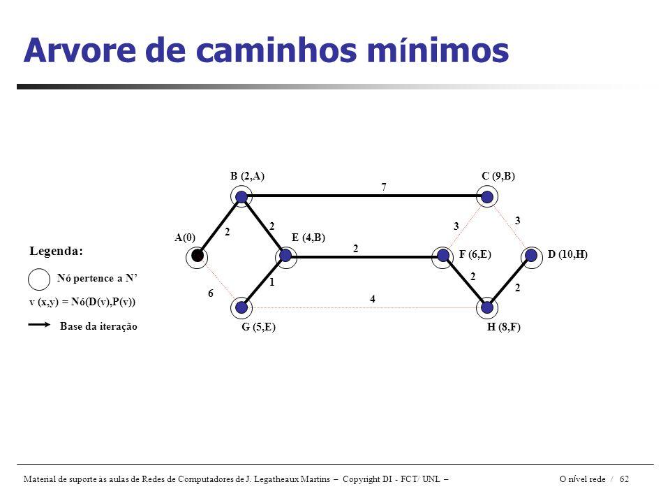 Material de suporte às aulas de Redes de Computadores de J. Legatheaux Martins – Copyright DI - FCT/ UNL – O n í vel rede / 62 Arvore de caminhos m í