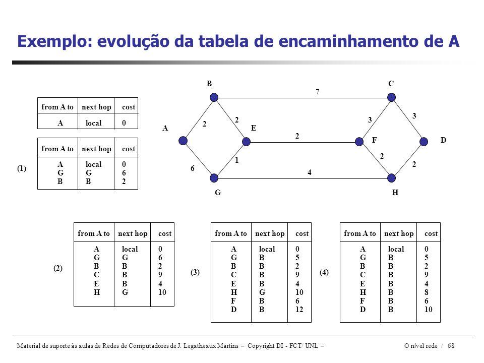 Material de suporte às aulas de Redes de Computadores de J. Legatheaux Martins – Copyright DI - FCT/ UNL – O n í vel rede / 68 Exemplo: evolução da ta