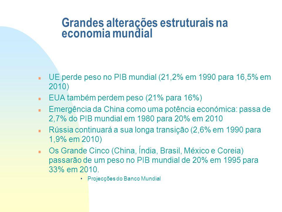 Grandes alterações estruturais na economia mundial UE perde peso no PIB mundial (21,2% em 1990 para 16,5% em 2010) EUA também perdem peso (21% para 16