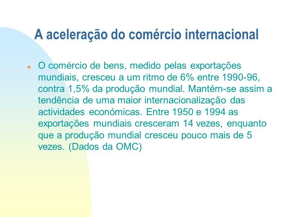 A aceleração do comércio internacional O comércio de bens, medido pelas exportações mundiais, cresceu a um ritmo de 6% entre 1990-96, contra 1,5% da p