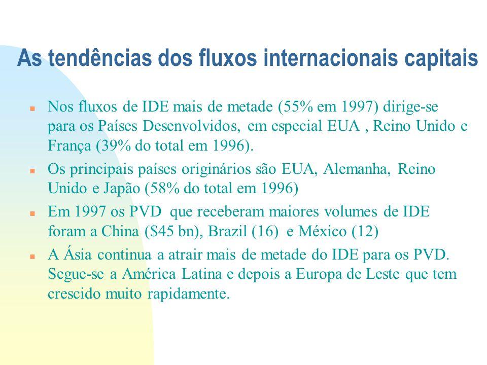 As tendências dos fluxos internacionais capitais Nos fluxos de IDE mais de metade (55% em 1997) dirige-se para os Países Desenvolvidos, em especial EU