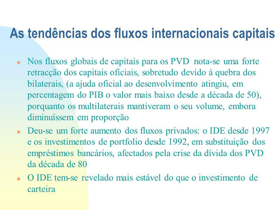 As tendências dos fluxos internacionais capitais Nos fluxos globais de capitais para os PVD nota-se uma forte retracção dos capitais oficiais, sobretu