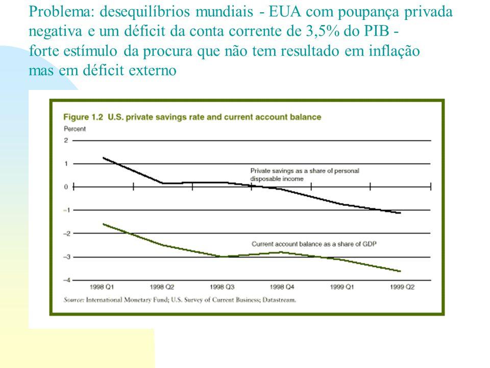 Problema: desequilíbrios mundiais - EUA com poupança privada negativa e um déficit da conta corrente de 3,5% do PIB - forte estímulo da procura que nã