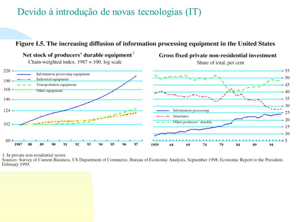 Devido à introdução de novas tecnologias (IT)