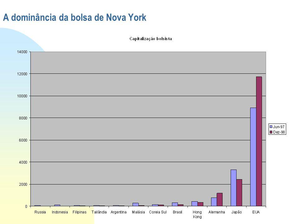 A dominância da bolsa de Nova York