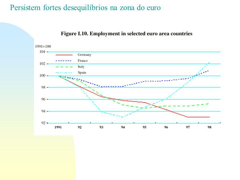 Persistem fortes desequilíbrios na zona do euro