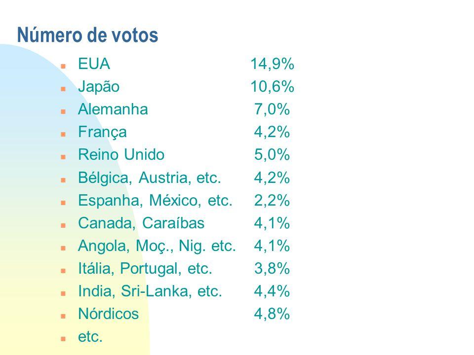 Número de votos n EUA14,9% n Japão10,6% n Alemanha 7,0% n França 4,2% n Reino Unido 5,0% n Bélgica, Austria, etc. 4,2% n Espanha, México, etc. 2,2% n