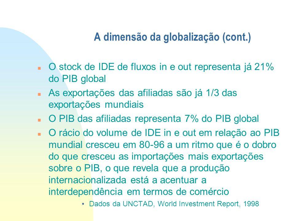 A dimensão da globalização (cont.) O stock de IDE de fluxos in e out representa já 21% do PIB global As exportações das afiliadas são já 1/3 das expor