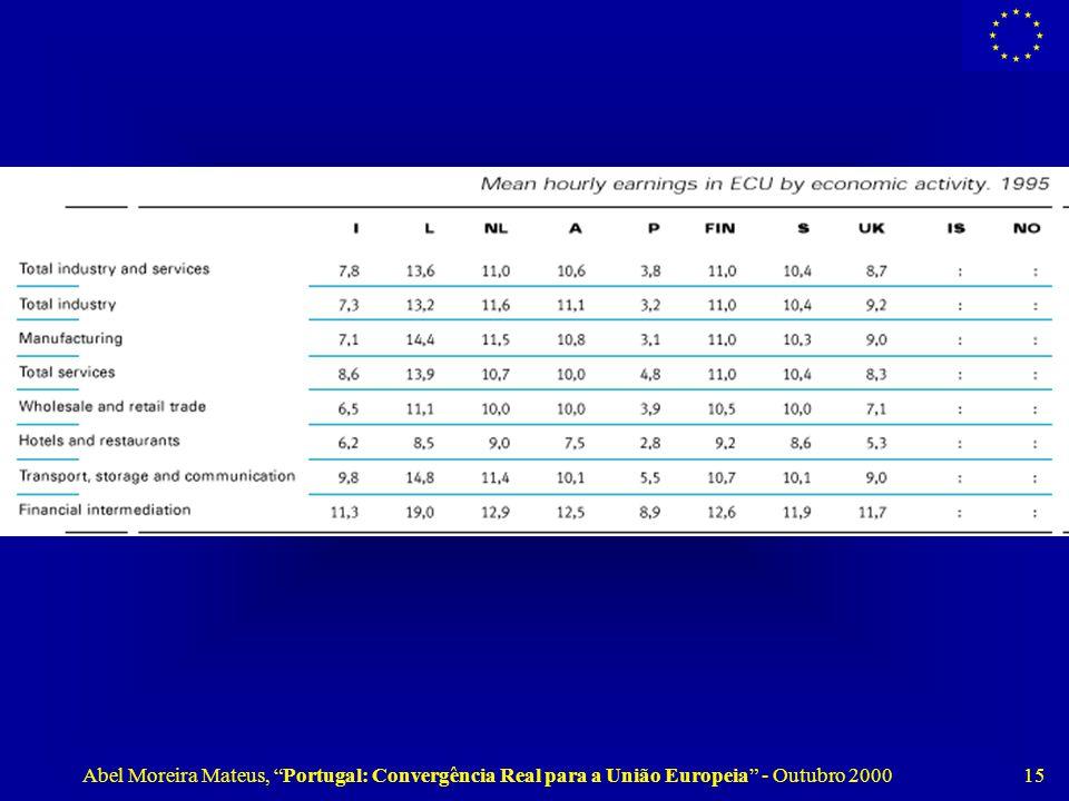 Abel Moreira Mateus, Portugal: Convergência Real para a União Europeia - Outubro 2000 15