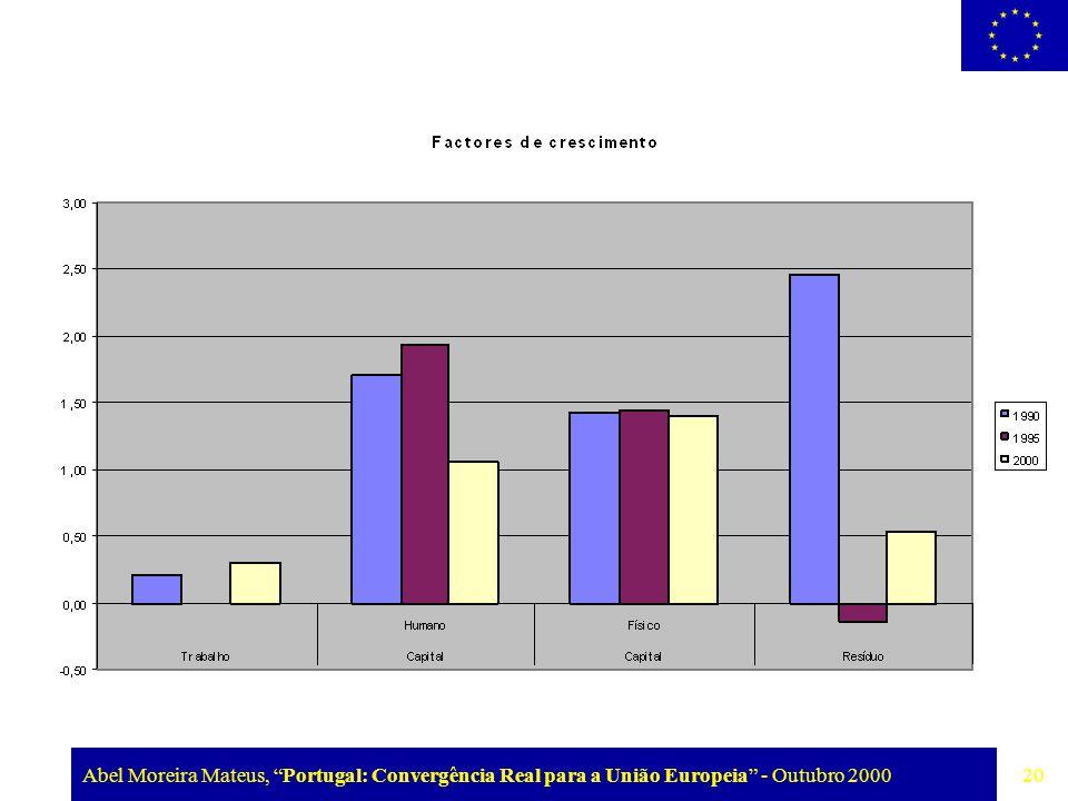 """Abel Moreira Mateus, """"Portugal: Convergência Real para a União Europeia"""" - Outubro 2000 20"""