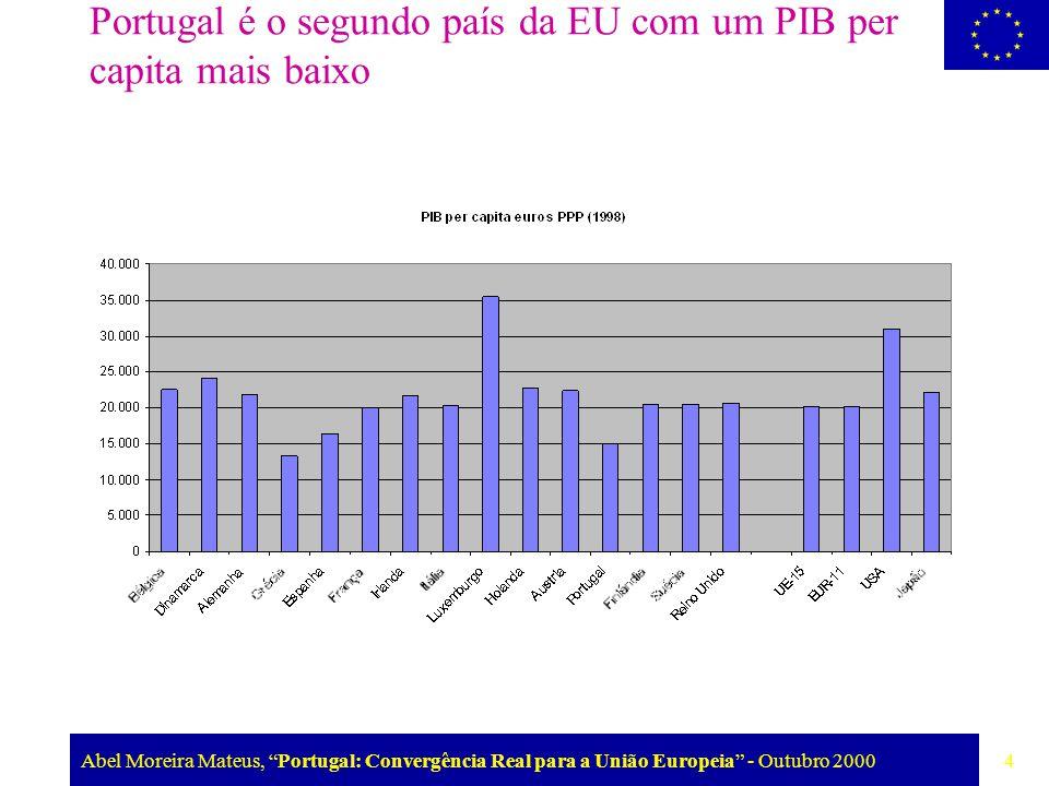 """Abel Moreira Mateus, """"Portugal: Convergência Real para a União Europeia"""" - Outubro 2000 4 Portugal é o segundo país da EU com um PIB per capita mais b"""